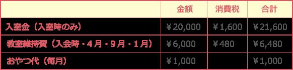 鎌倉アミ幼児教室の入室時に必要な費用